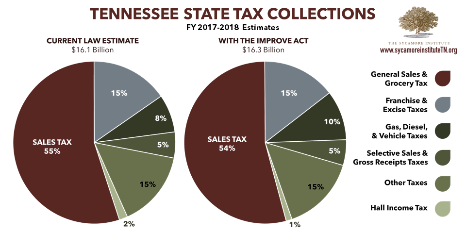Tennessee State Tax Collections