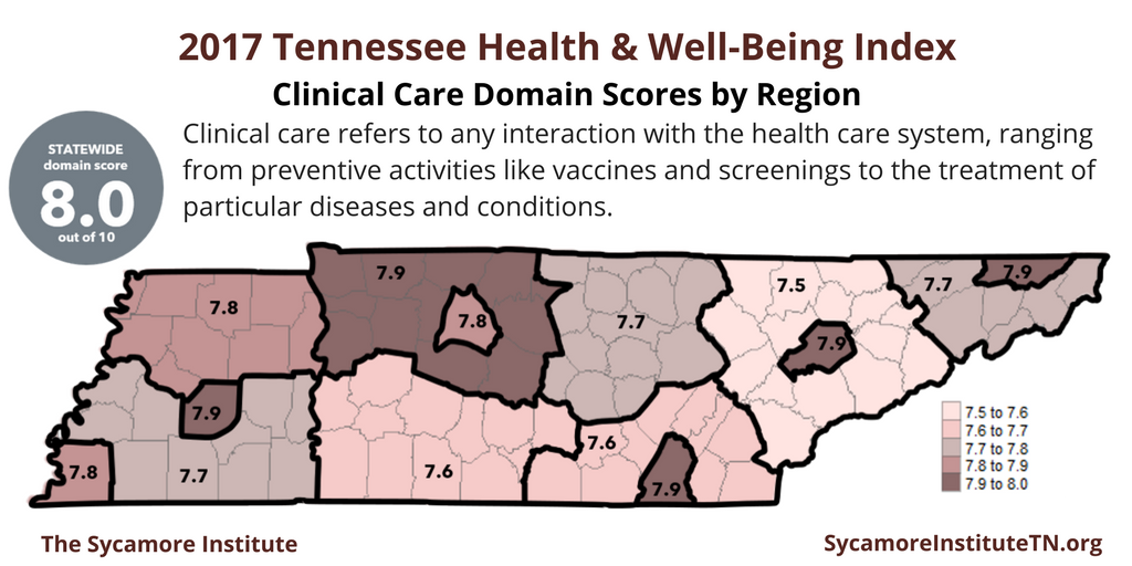 2017 Tennessee Health & Well-Being Index Clinical Care Domain Scores by Region