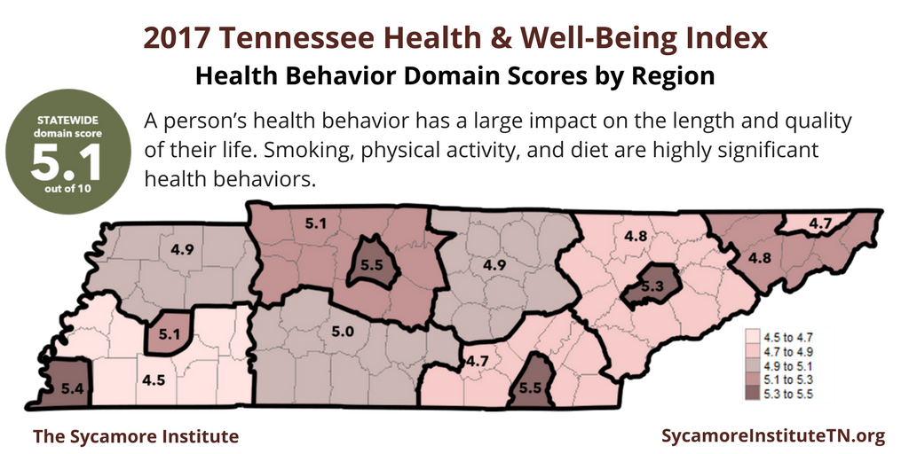 2017 Tennessee Health & Well-Being Index Health Behavior Domain Scores by Region