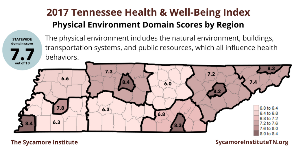 2017 Tennessee Health & Well-Being Index Physical Environment Domain Scores by Region