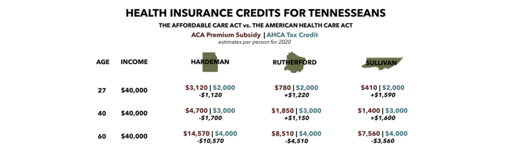 AHCA Health Insurance Credits for Tennesseans