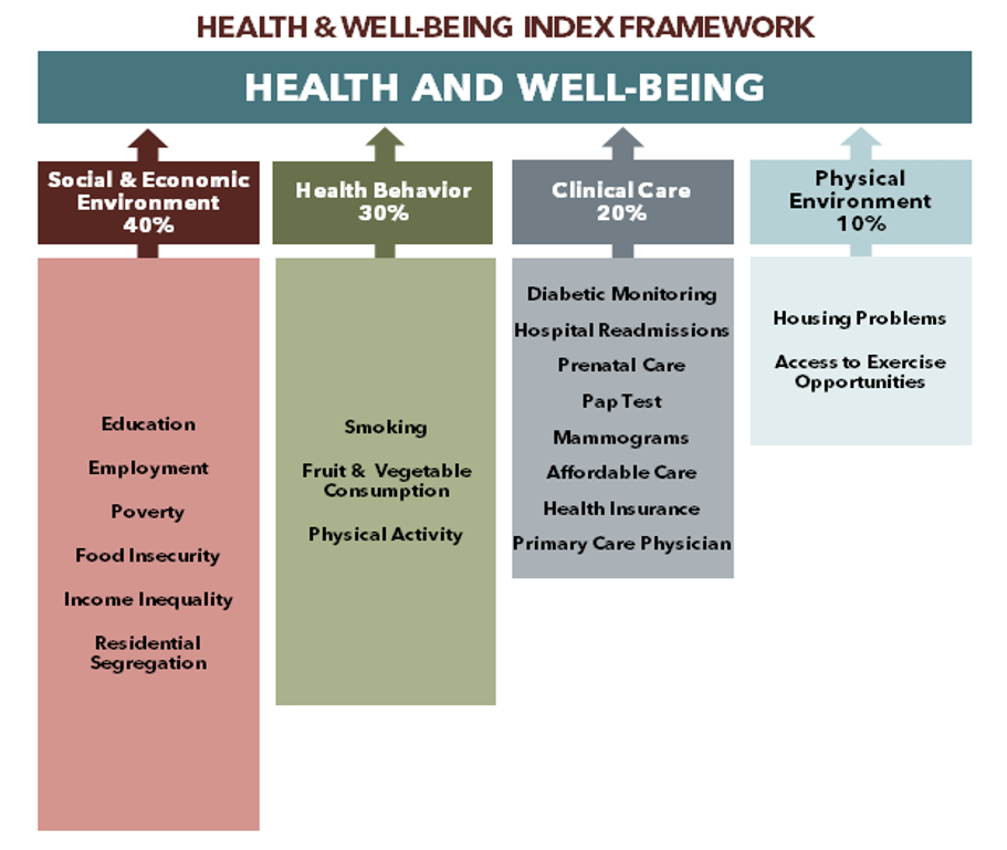 Tennessee Health & Well-Being Index Framework