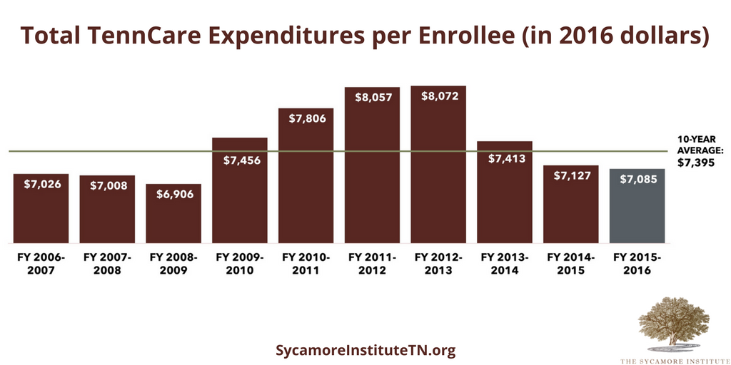 Total TennCare Expenditures per Enrollee (in 2016 dollars)