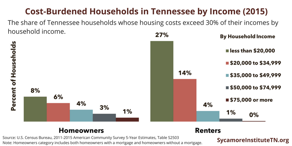 Cost-Burdened Households in Tennessee by Income (2015)