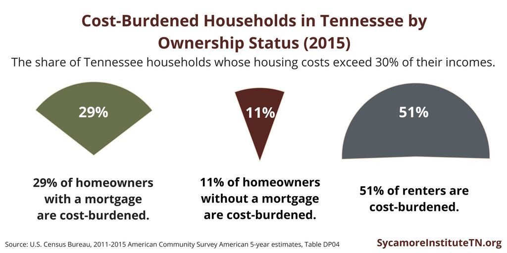 Cost-Burdened Households in Tennessee by Ownership Status (2015)