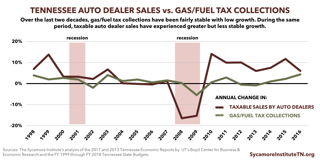Gas Tax Revenue and Car Sales in Tennessee