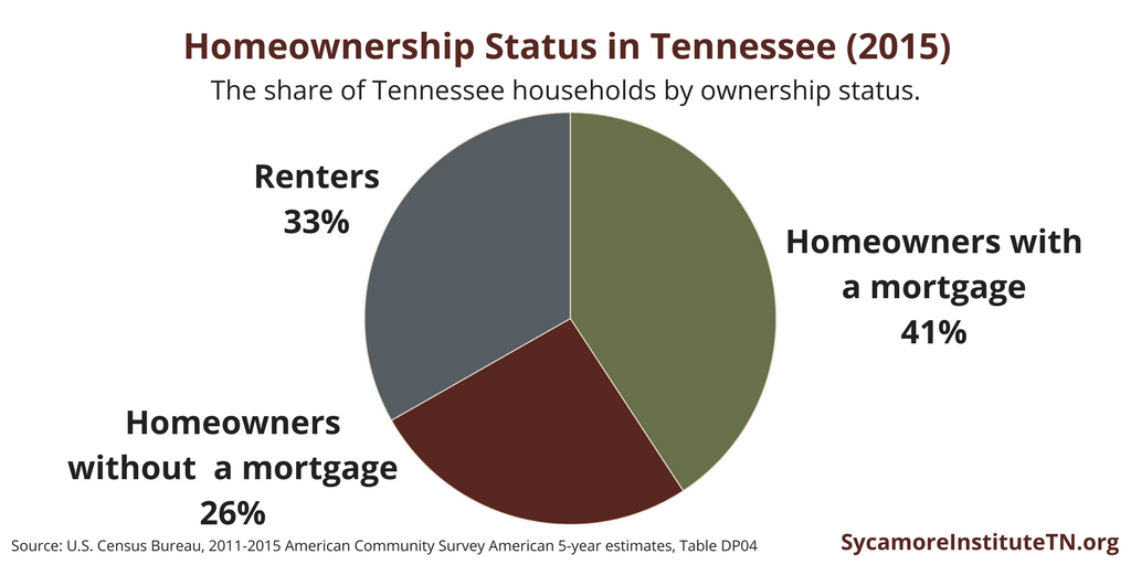 Homeownership Status in Tennessee (2015)
