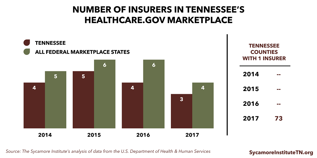 Number of Insurers in Tennessee's Healthcare.gov Marketplace