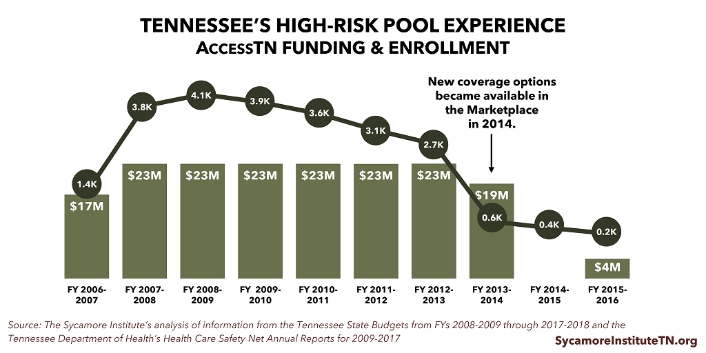 Tennessee's High-Risk Pool Experience — AccessTN Funding & Enrollment