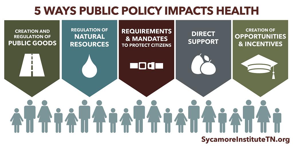 5 Ways Public Policy Impacts Health