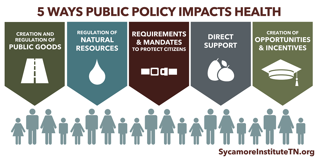 5 Ways Public Policy Impacts Health