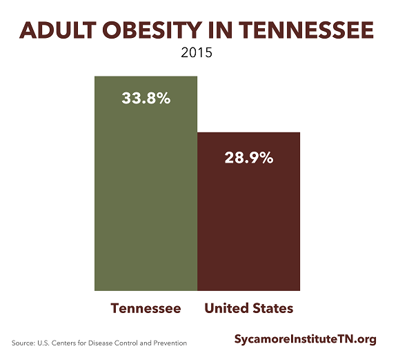Adult Obesity in Tennessee and the U.S.