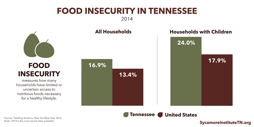 Food Insecurity in Tennessee and the U.S.