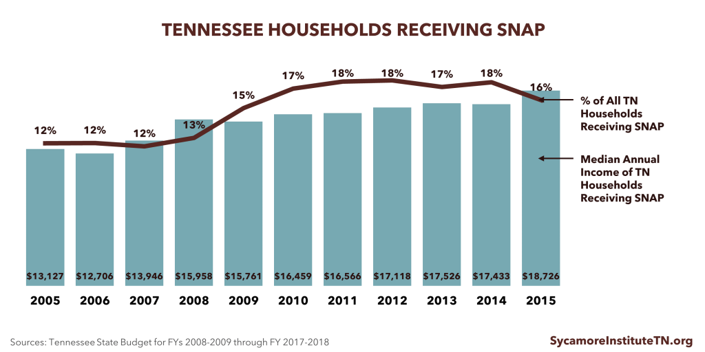 Tennessee Households Receiving SNAP