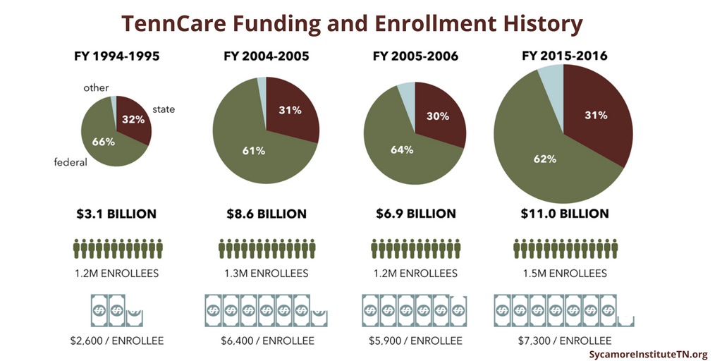 TennCare Funding and Enrollment History