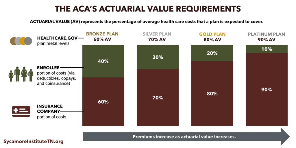 The ACA's Actuarial Value Requirements