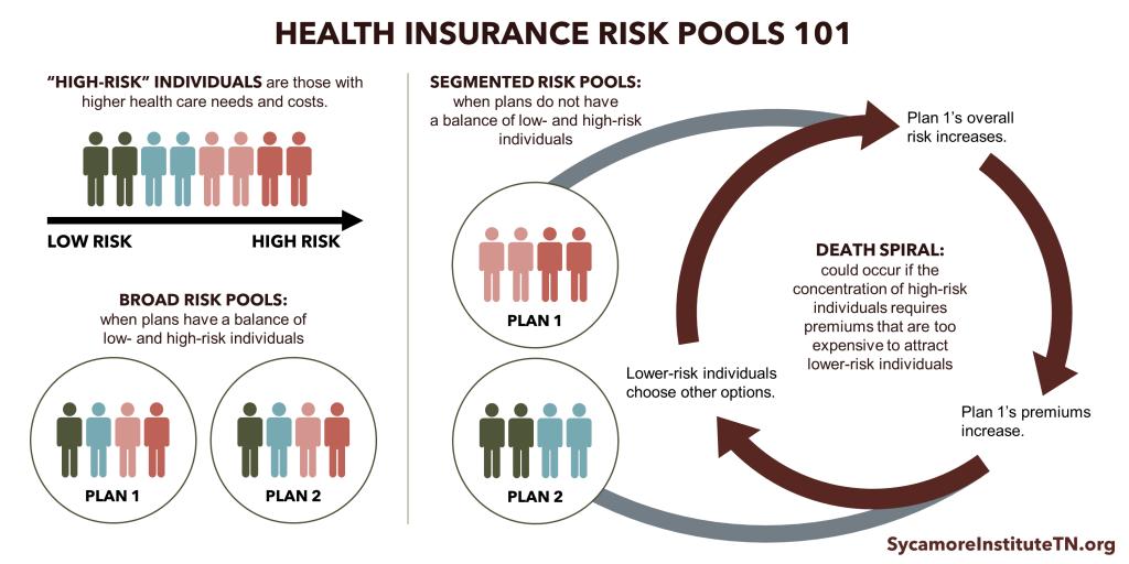 Health Insurance Markets 101