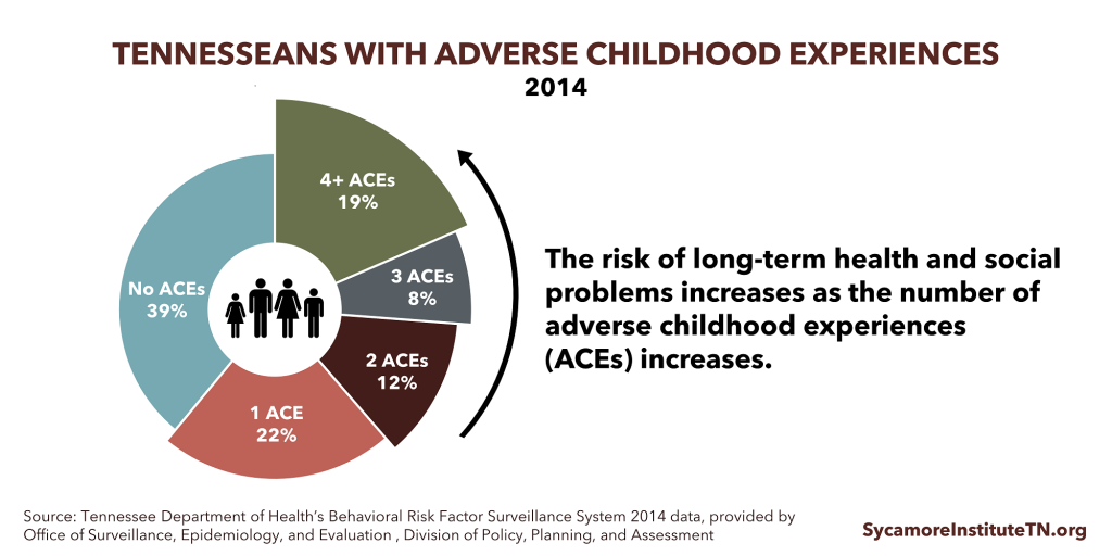 Tennesseans with Adverse Childhood Experiences