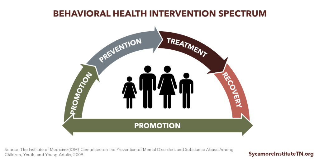 Behavioral Health Intervention Spectrum