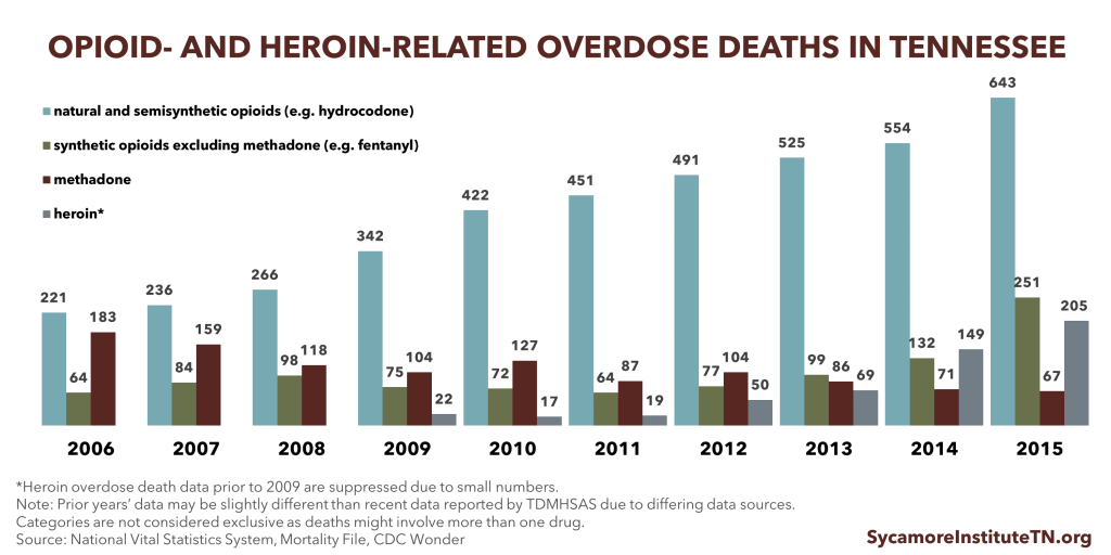 Opioid & Heroin-Related Overdose Deaths in Tennessee