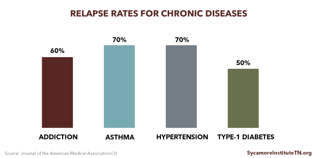 Relapse Rates for Chronic Diseases
