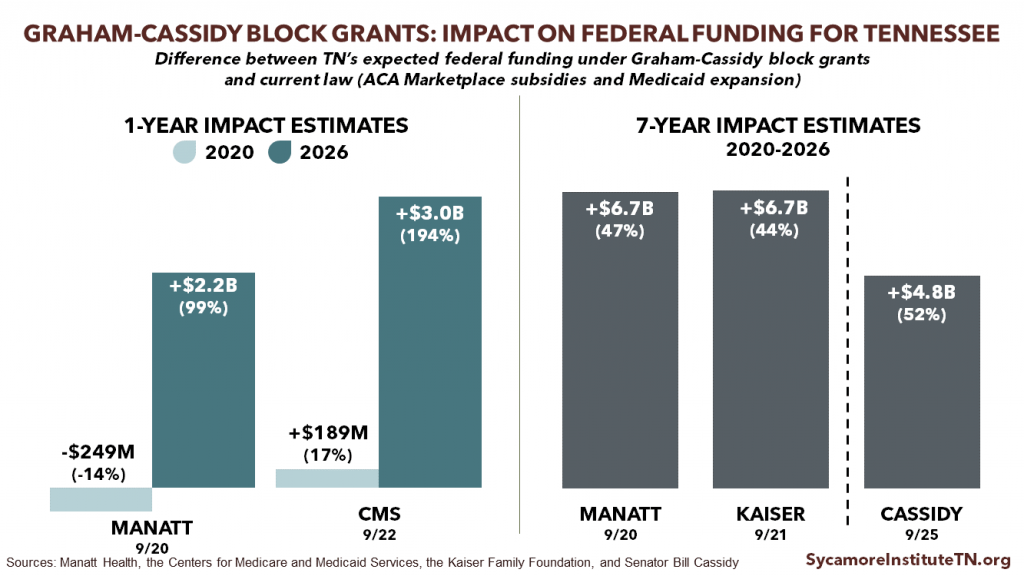 Graham-Cassidy Block Grants - Impact on Federal Funding for Tennessee