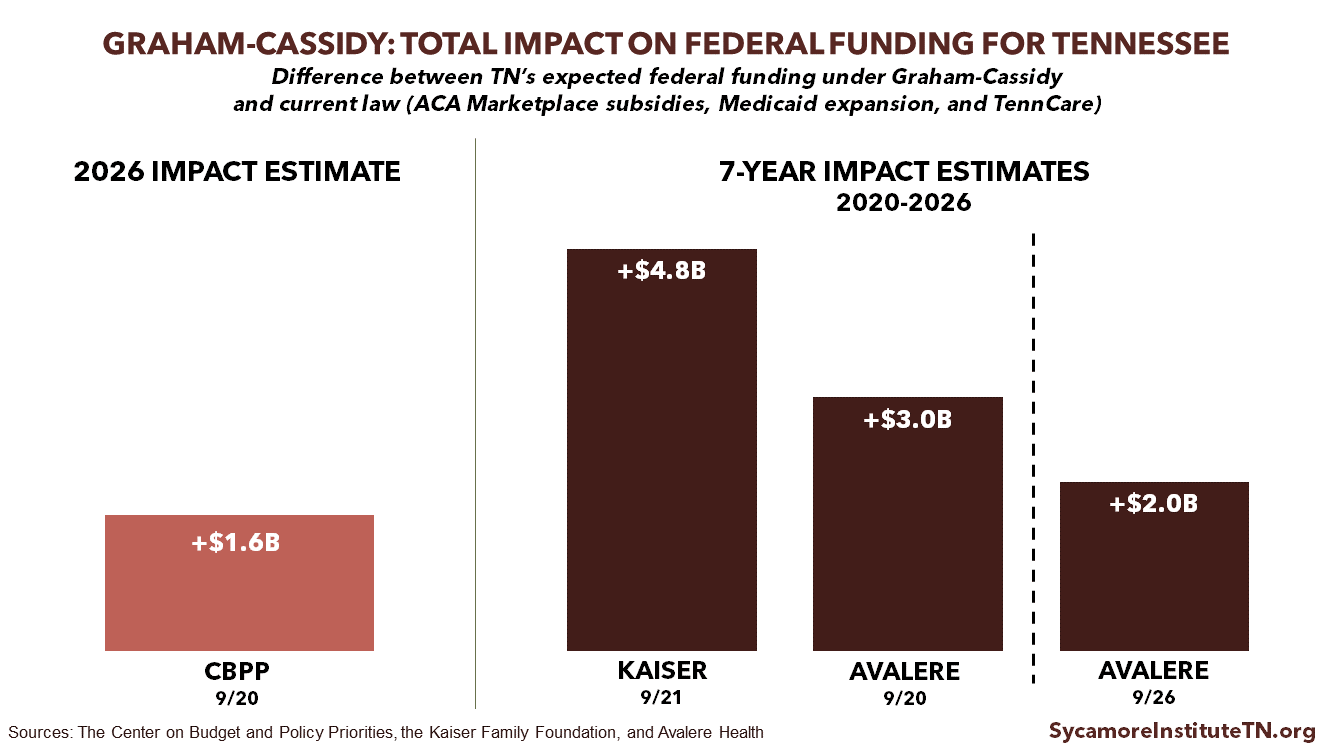 Graham-Cassidy Total Impact on Federal Funding for Tennessee
