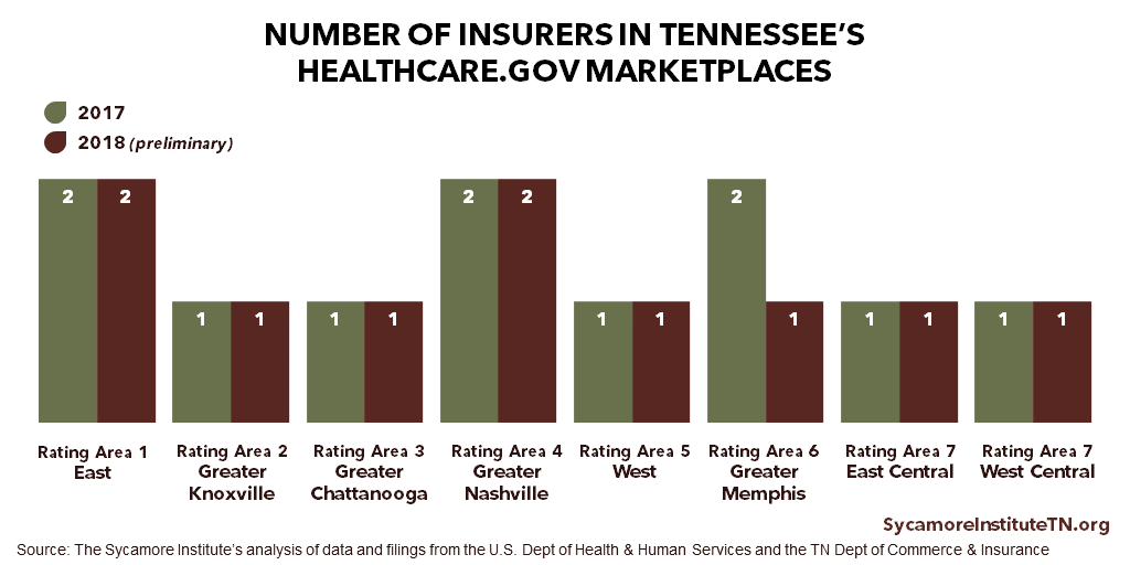 TN 2018 ACA Insurers by Rating Area