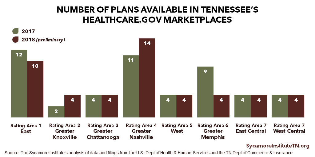 TN 2018 ACA Plans by Rating Area