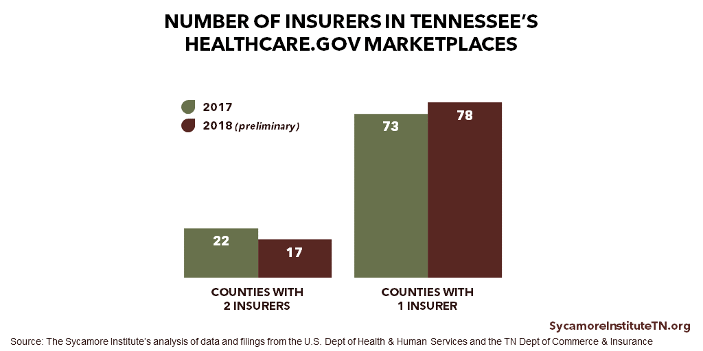 TN ACA Insurers Per County 2017-2018
