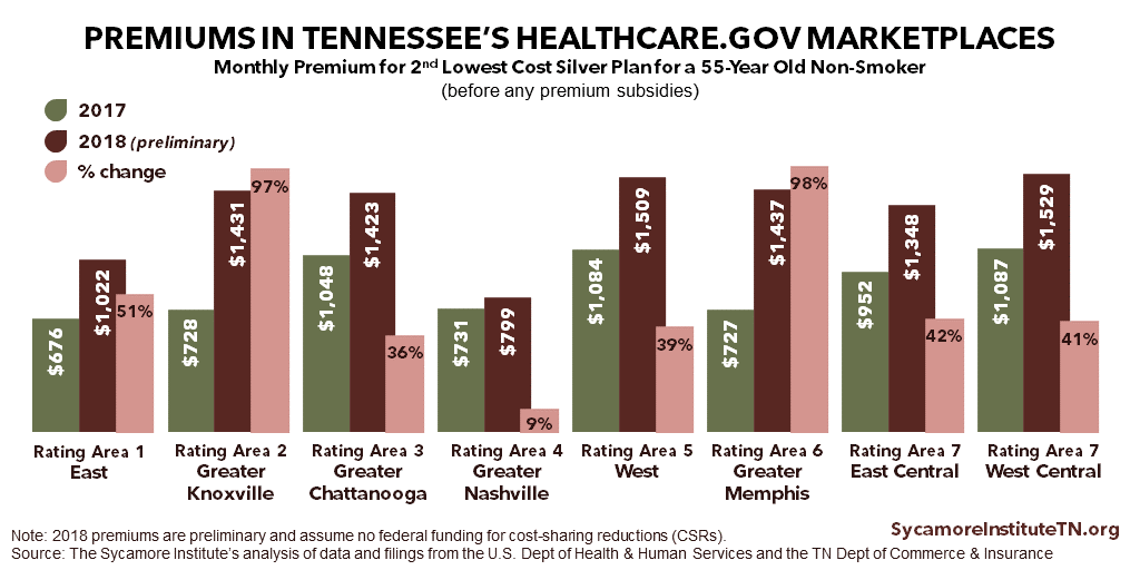 TN ACA Premiums by Rating Area 2017-2018