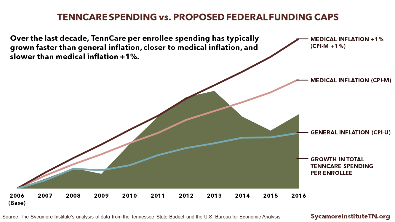 TennCare Spending vs Proposed Federal Funding Caps