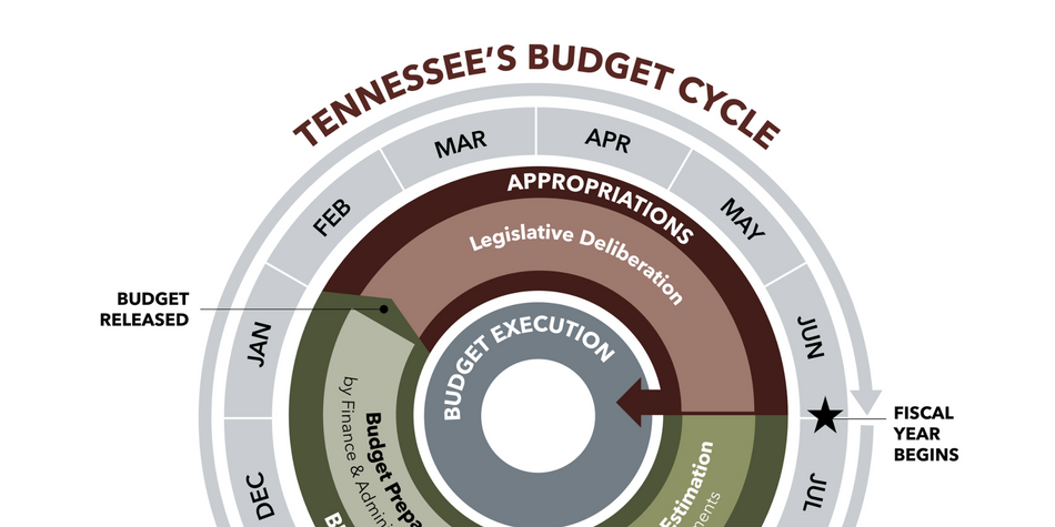 Tennessee Budget Cycle - header