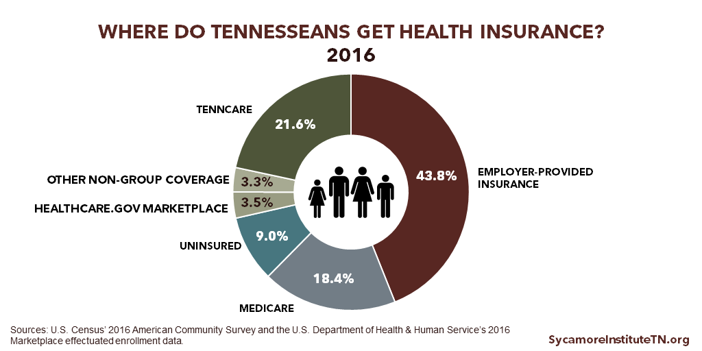 Where Do Tennesseans Get Health Insurance - 2016