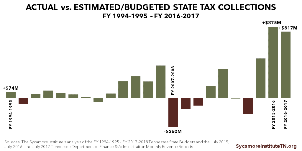 Actual vs Estimated Tennessee State Tax Collections, 1994-2016