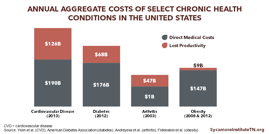 Annual Aggregate Costs of Select Chronic Health Conditions in the U.S.