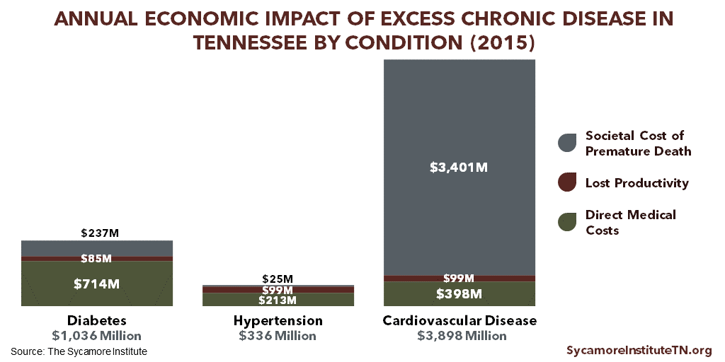 Annual Economic Impact of Excess Chronic Disease in Tennessee by Condition (2015)