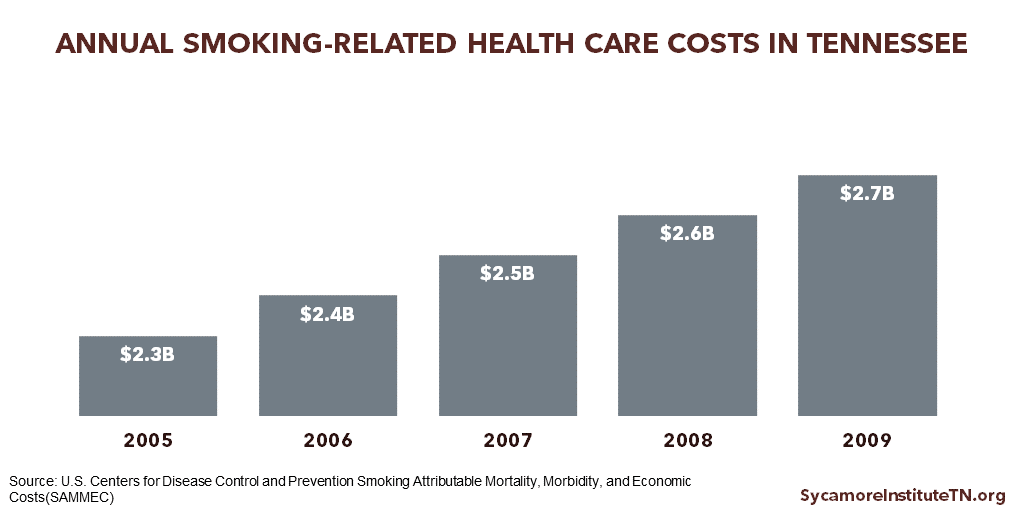 Annual Smoking-Related Health Care Costs in Tennessee (2005-2009)