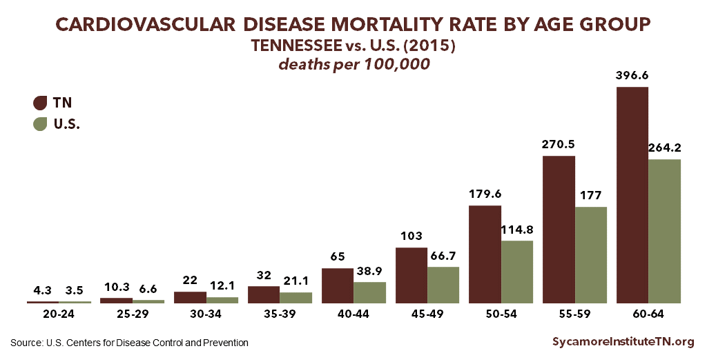 Cardiovascular Disease Mortality Rates by Age Group in Tennessee vs U.S. (2015)