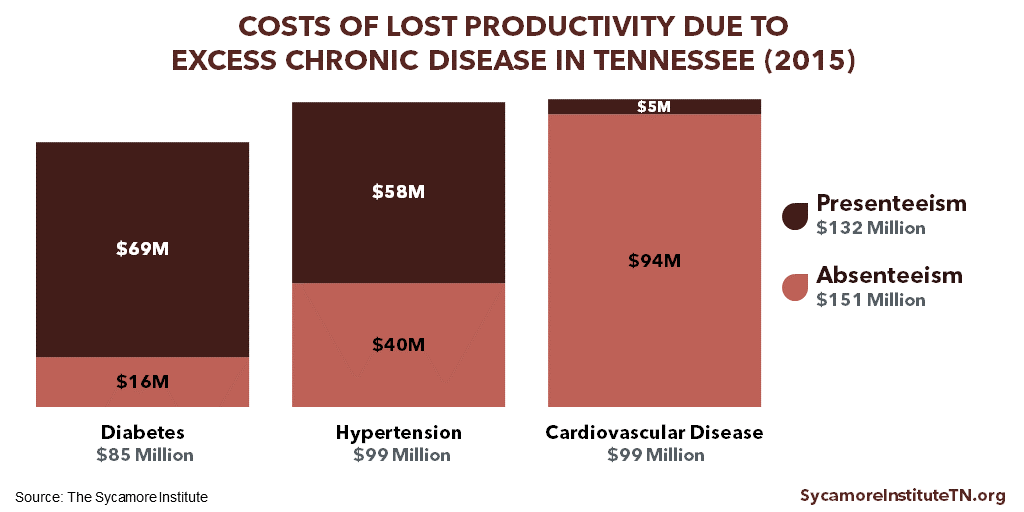Costs of Lost Productivity Due to Excess Chronic Disease in Tennessee (2015)