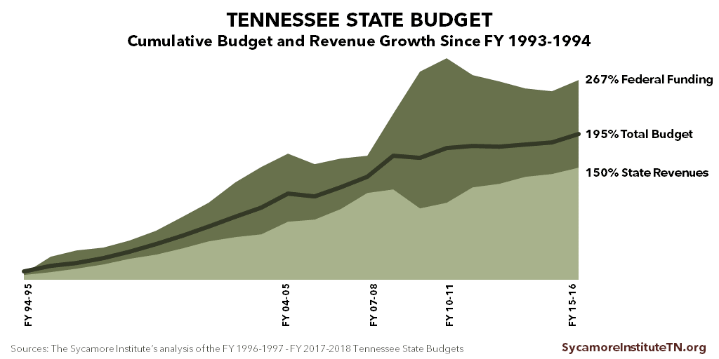 Cumulative Tennessee Budget Growth, 1994-2015