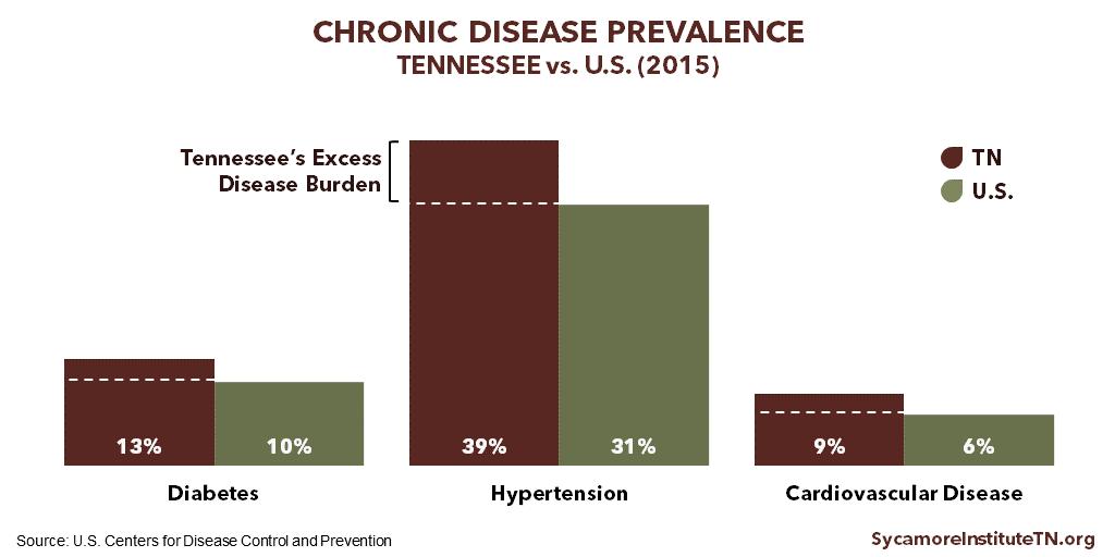 Diabetes Hypertension & Cardiovascular Disease Prevalence in Tennessee vs. U.S. 2015