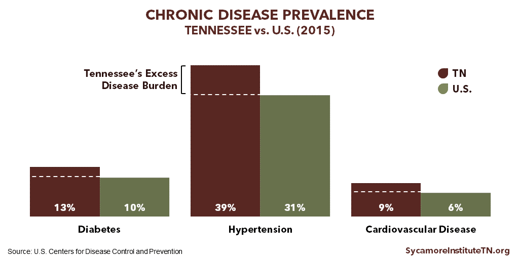 Diabetes Hypertension & Cardiovascular Disease Prevalence in Tennessee vs. U.S. 2015
