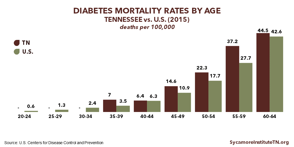 Diabetes Mortality Rates by Age in Tennessee vs U.S. (2015)