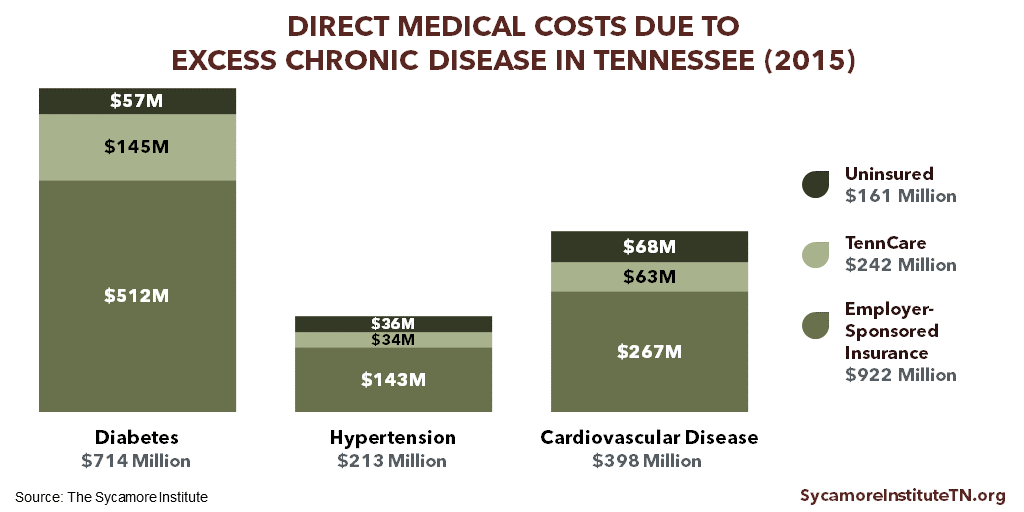 Direct Medical Costs Due to Excess Chronic Disease in Tennessee (2015)