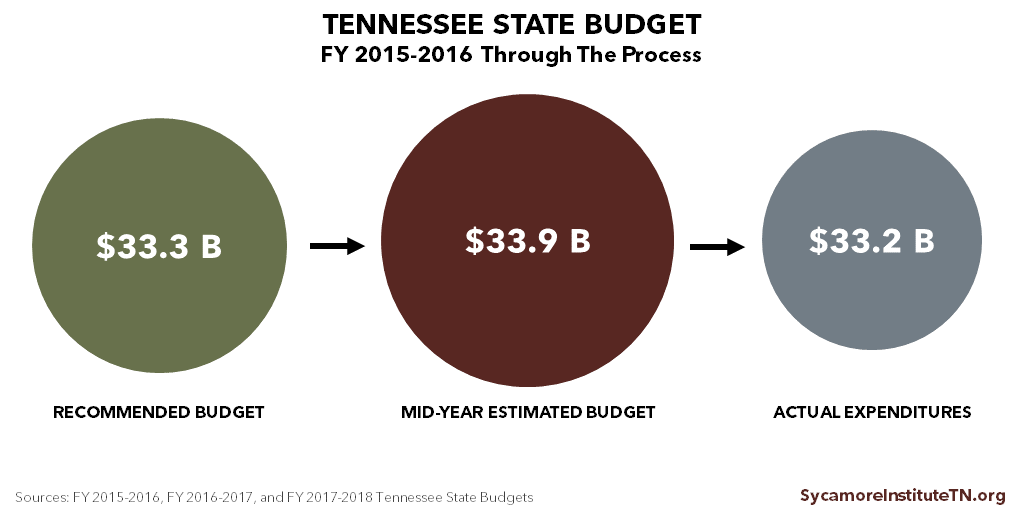 FY 2015-2016 Budget through the Process