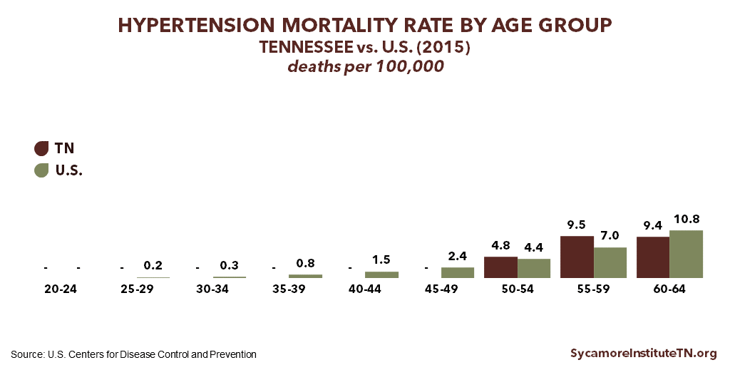 Hypertension Mortality Rates in Tennessee vs U.S. (2015)