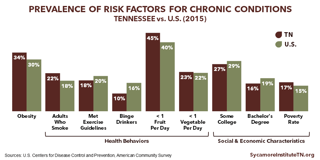Prevalence of Risk Factors for Chronic Conditions - Tennessee vs. U.S. (2015)