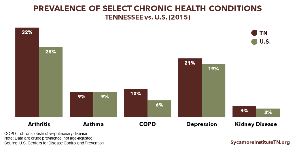 Prevalence of Select Chronic Health Conditions in Tennessee vs U.S. 2015