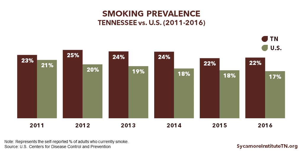 Smoking Prevalence in Tennessee vs U.S. (2011-2016)